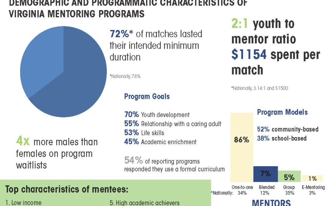 2017 State of Mentoring in Virginia: Survey Results Released