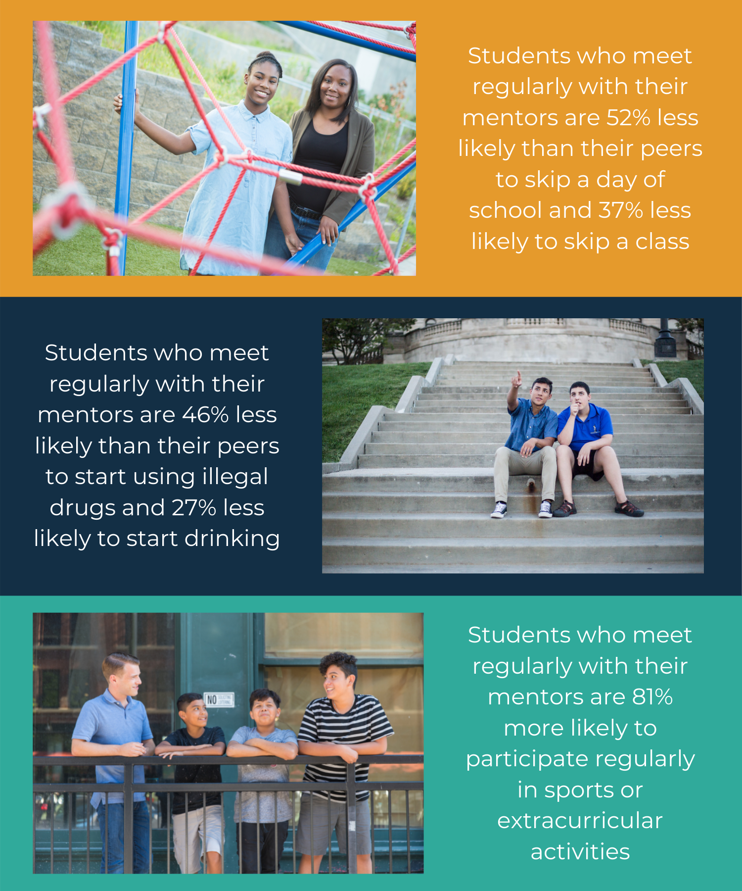 statistics on the benefits of mentoring youth